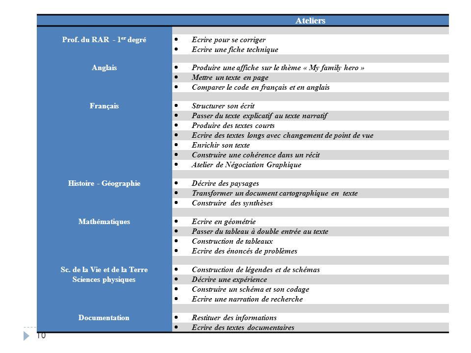 10 Ateliers Prof.