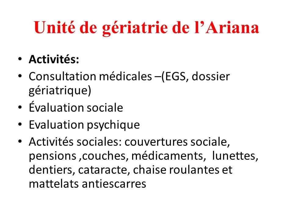 Unité de gériatrie de lAriana Activités: Consultation médicales –(EGS, dossier gériatrique) Évaluation sociale Evaluation psychique Activités sociales