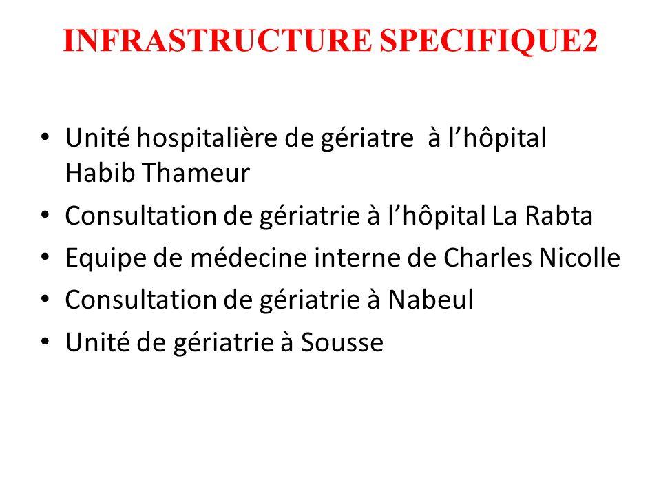 INFRASTRUCTURE SPECIFIQUE2 Unité hospitalière de gériatre à lhôpital Habib Thameur Consultation de gériatrie à lhôpital La Rabta Equipe de médecine interne de Charles Nicolle Consultation de gériatrie à Nabeul Unité de gériatrie à Sousse