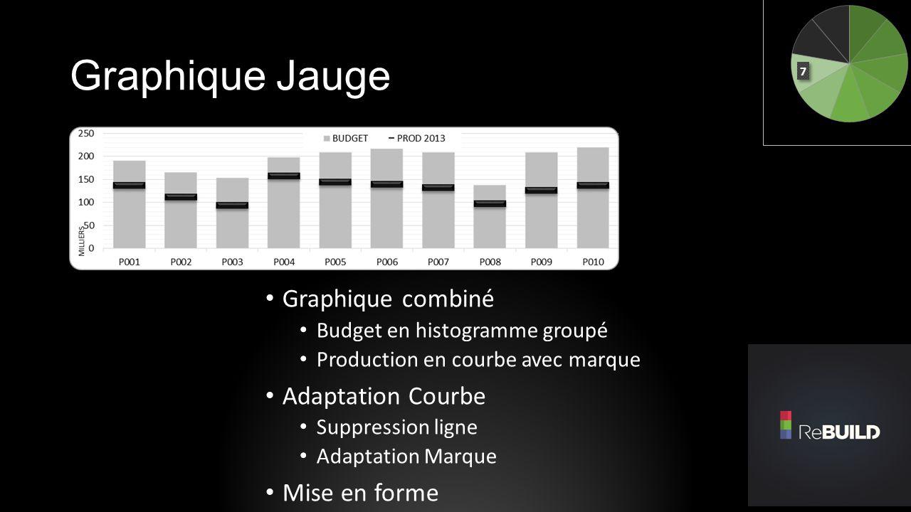 Graphique Jauge Graphique combiné Budget en histogramme groupé Production en courbe avec marque Adaptation Courbe Suppression ligne Adaptation Marque