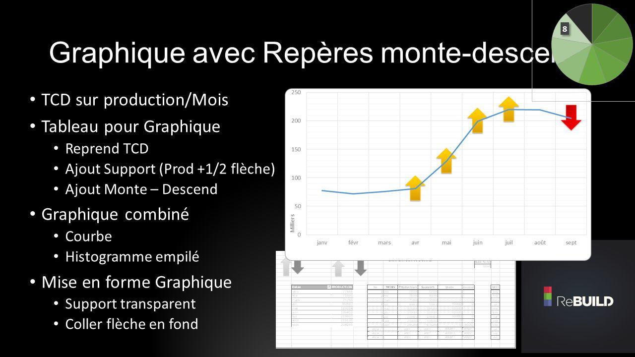 Graphique avec Repères monte-descend TCD sur production/Mois Tableau pour Graphique Reprend TCD Ajout Support (Prod +1/2 flèche) Ajout Monte – Descend
