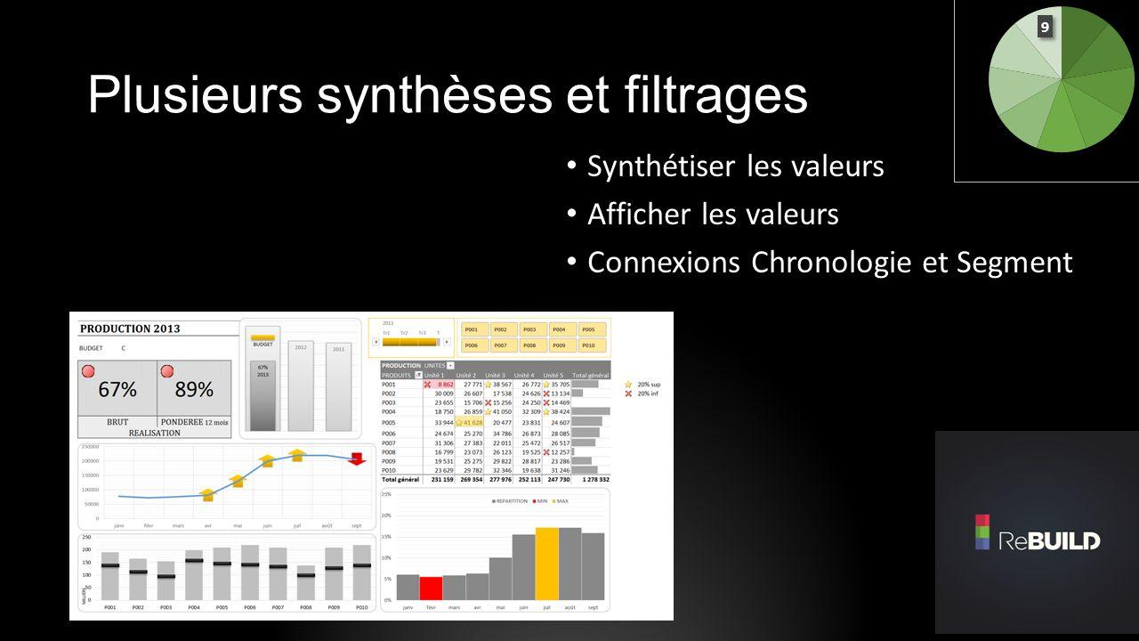 Plusieurs synthèses et filtrages Synthétiser les valeurs Afficher les valeurs Connexions Chronologie et Segment