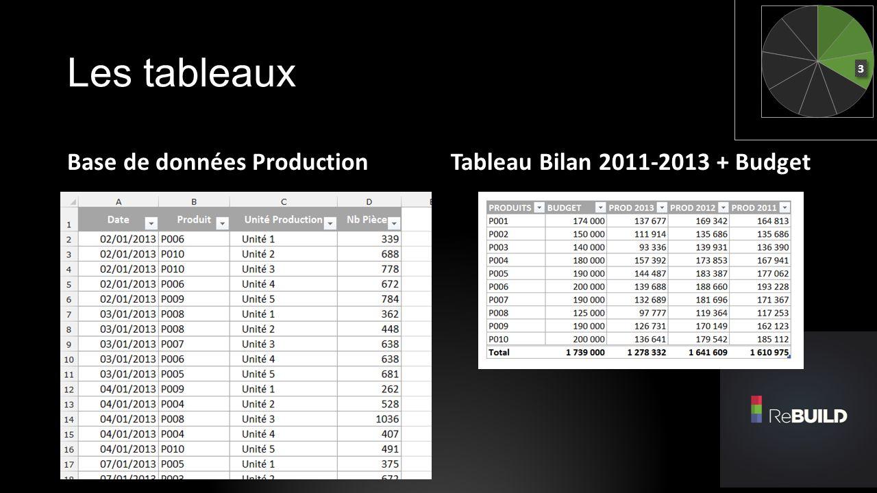 Indicateurs visuels Format conditionnel Icone Copier-coller image liée Histogramme Productions 2011 à 2013 Ajout Budget Ajout Courbe Marque sur Prévision