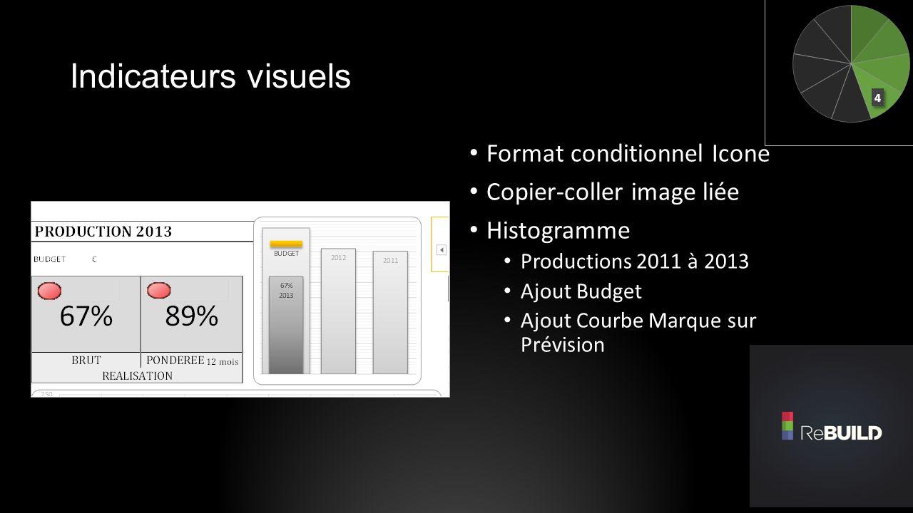 Indicateurs visuels Format conditionnel Icone Copier-coller image liée Histogramme Productions 2011 à 2013 Ajout Budget Ajout Courbe Marque sur Prévis