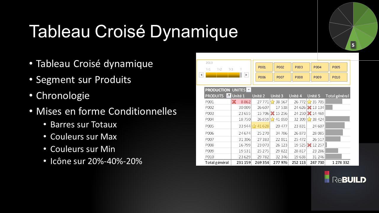 Tableau Croisé Dynamique Tableau Croisé dynamique Segment sur Produits Chronologie Mises en forme Conditionnelles Barres sur Totaux Couleurs sur Max C