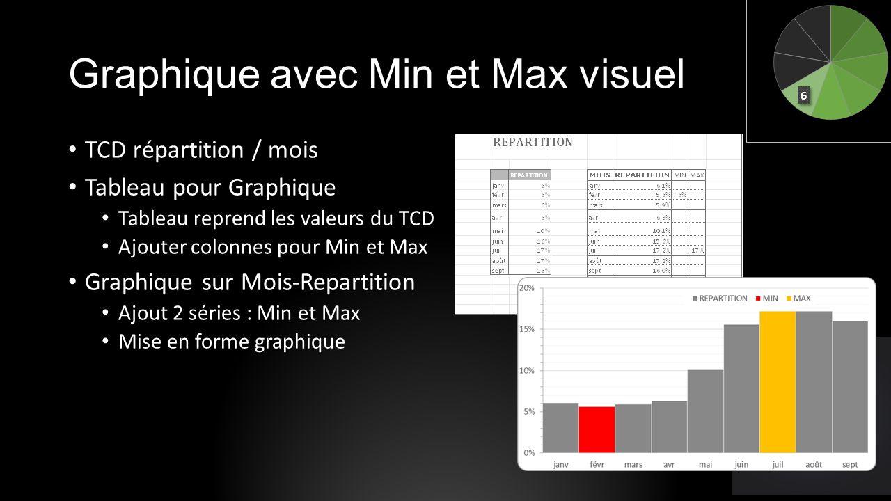 Graphique avec Min et Max visuel TCD répartition / mois Tableau pour Graphique Tableau reprend les valeurs du TCD Ajouter colonnes pour Min et Max Gra