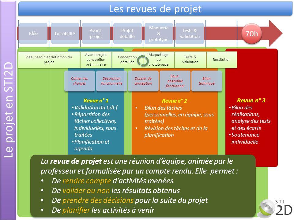 Le projet en STI2D Les revues de projet Idée Avant- projet Projet détaillé Maquette & prototype Tests & validation Revue n° 2 Bilan des tâches (person