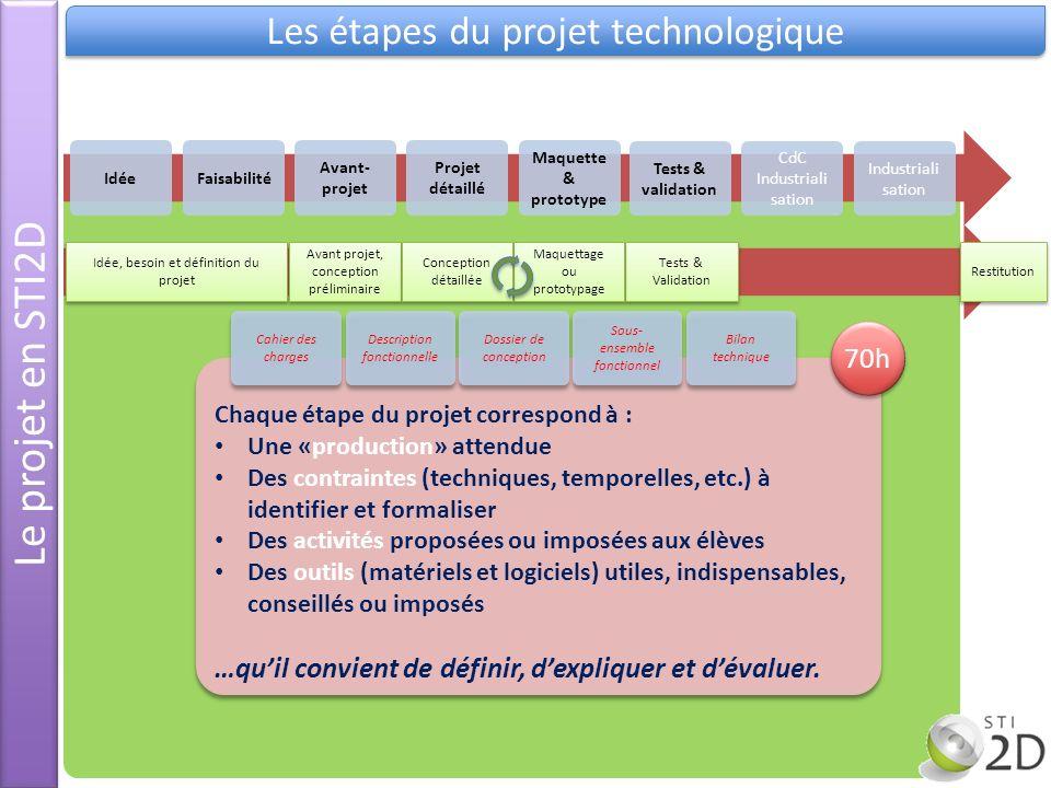 e Le projet en STI2D Les étapes du projet technologique Idée Avant- projet Projet détaillé Maquette & prototype Tests & validation CdC Industriali sat