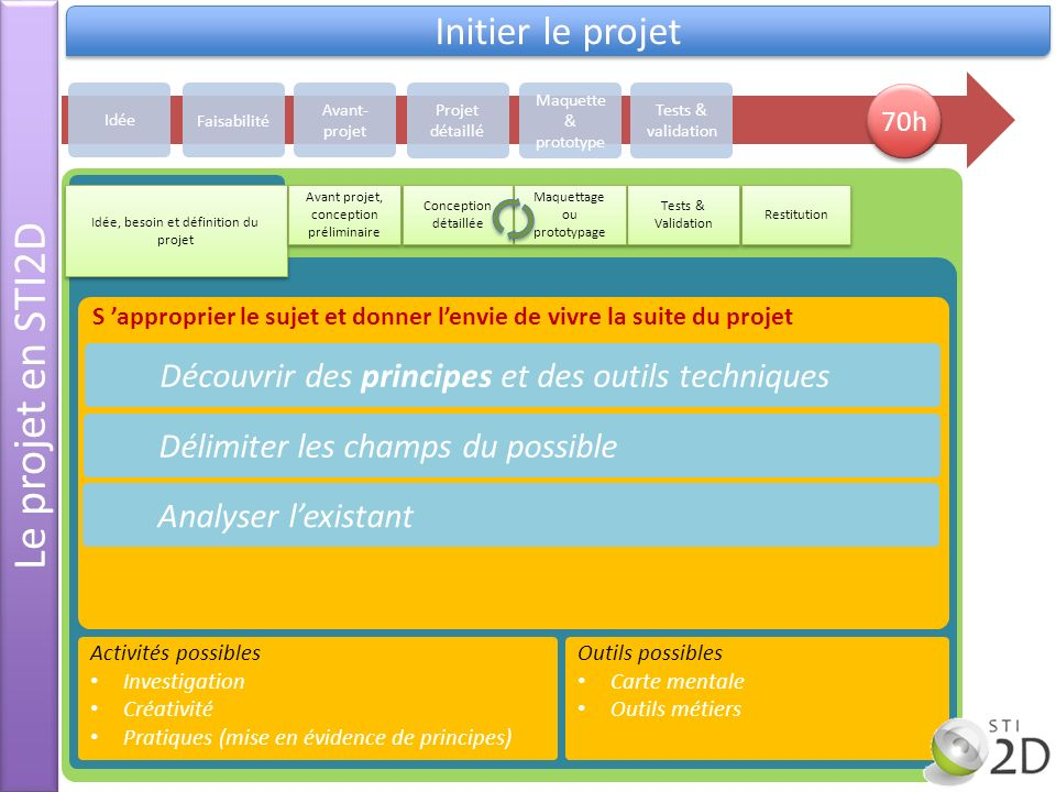 Le projet en STI2D Initier le projet S approprier le sujet et donner lenvie de vivre la suite du projet Découvrir des principes et des outils techniqu