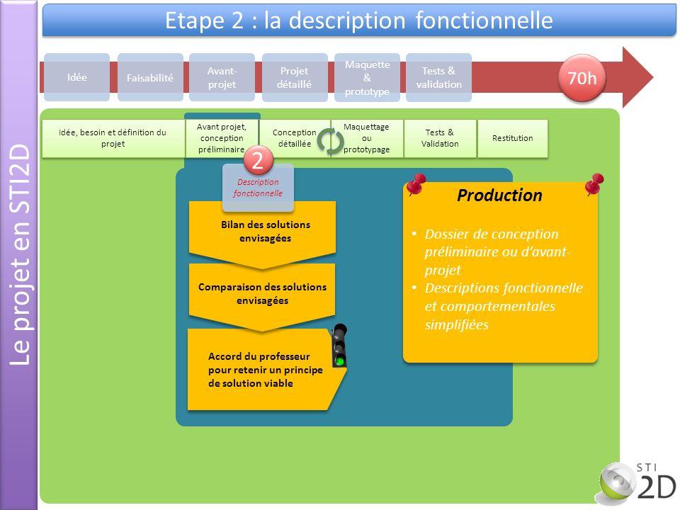 Le projet en STI2D Etape 2 : la description fonctionnelle Idée Avant- projet Projet détaillé Maquette & prototype Tests & validation Faisabilité Idée,