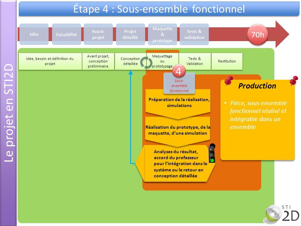 Le projet en STI2D Étape 4 : Sous-ensemble fonctionnel Idée Avant- projet Projet détaillé Maquette & prototype Tests & validation Faisabilité Idée, be