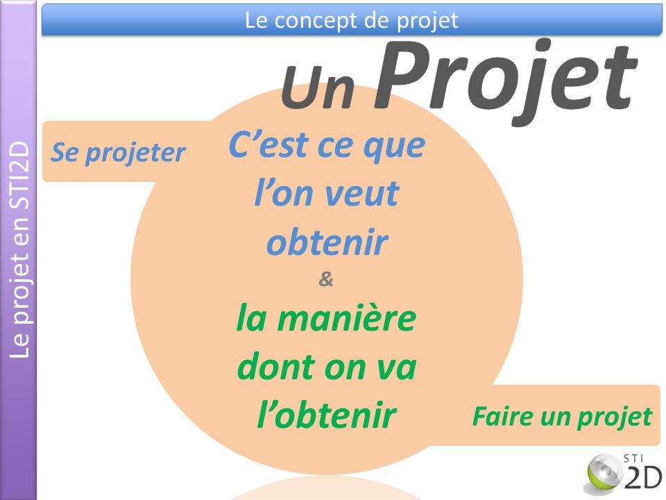 Le projet en STI2D Le concept de projet Faire un projet Un Projet Se projeter