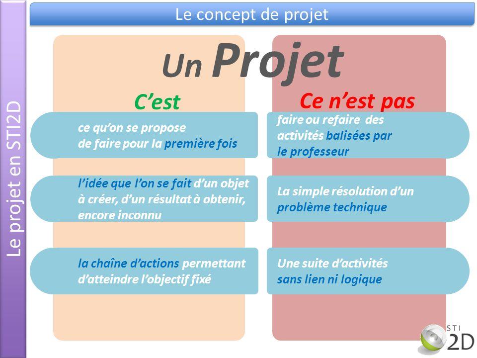 Le projet en STI2D Le concept de projet ce quon se propose de faire pour la première fois Cest lidée que lon se fait dun objet à créer, dun résultat à
