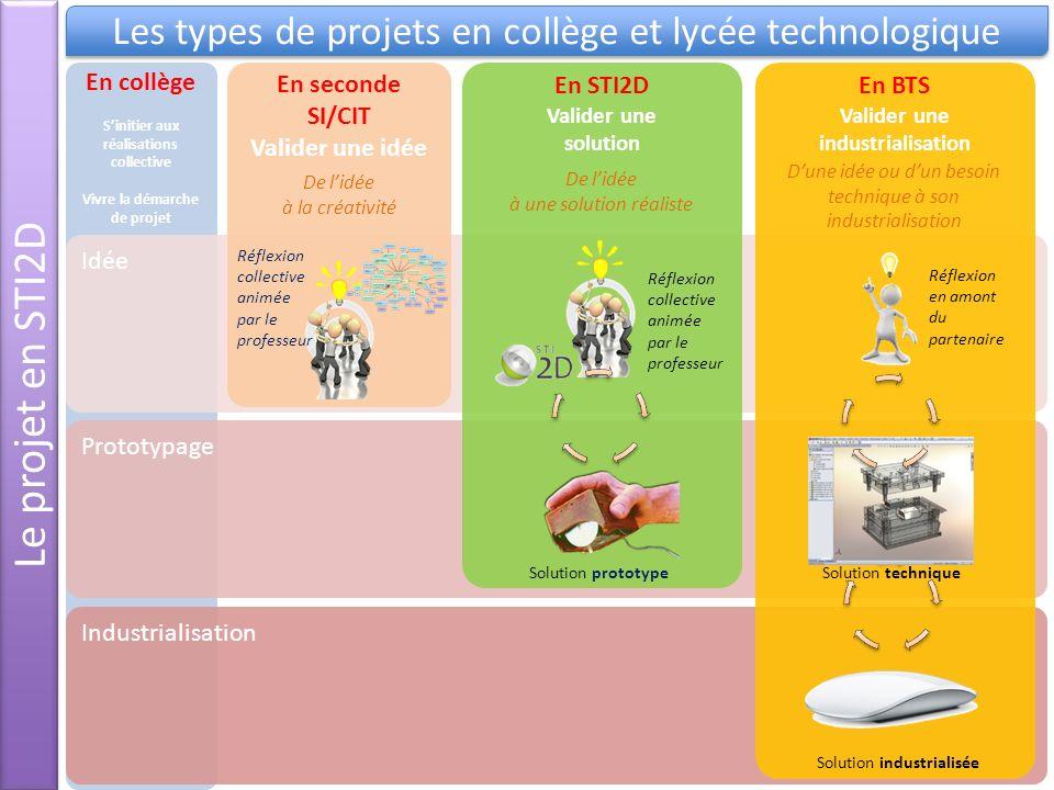 En collège Sinitier aux réalisations collective Vivre la démarche de projet Prototypage Idée Industrialisation En BTS Valider une industrialisation Ré