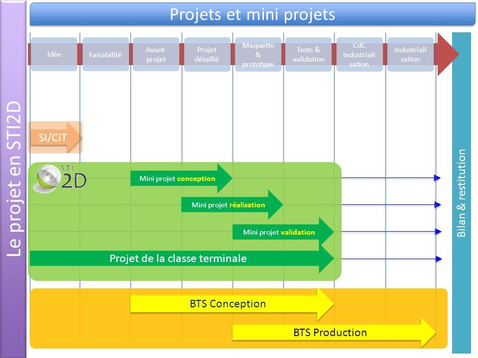 Bilan & restitution SI/CIT Le projet en STI2D Projets et mini projets Idée Faisabilité Avant- projet Projet détaillé Maquette & prototype Tests & vali