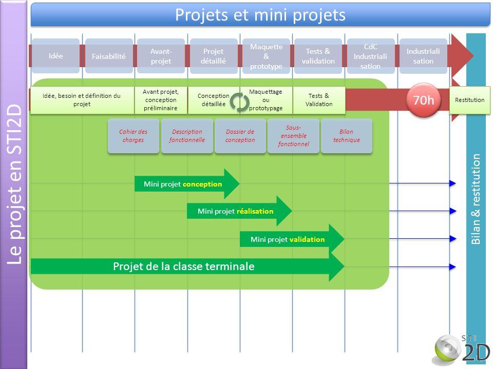 Le projet en STI2D Projets et mini projets Bilan & restitution Idée Avant- projet Projet détaillé Maquette & prototype Tests & validation CdC Industri