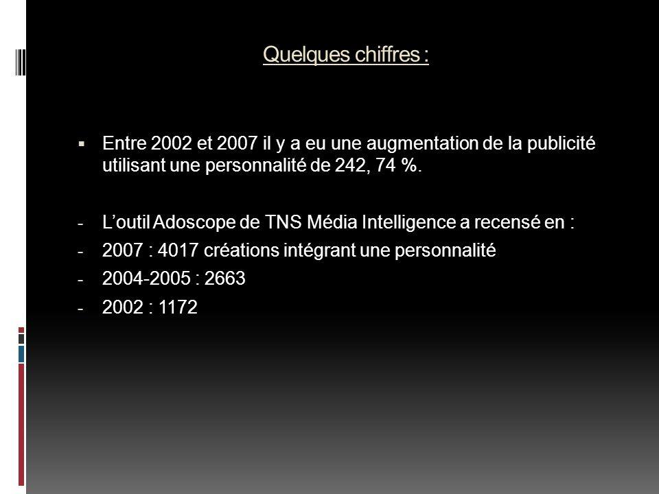 Quelques chiffres : Entre 2002 et 2007 il y a eu une augmentation de la publicité utilisant une personnalité de 242, 74 %. - Loutil Adoscope de TNS Mé