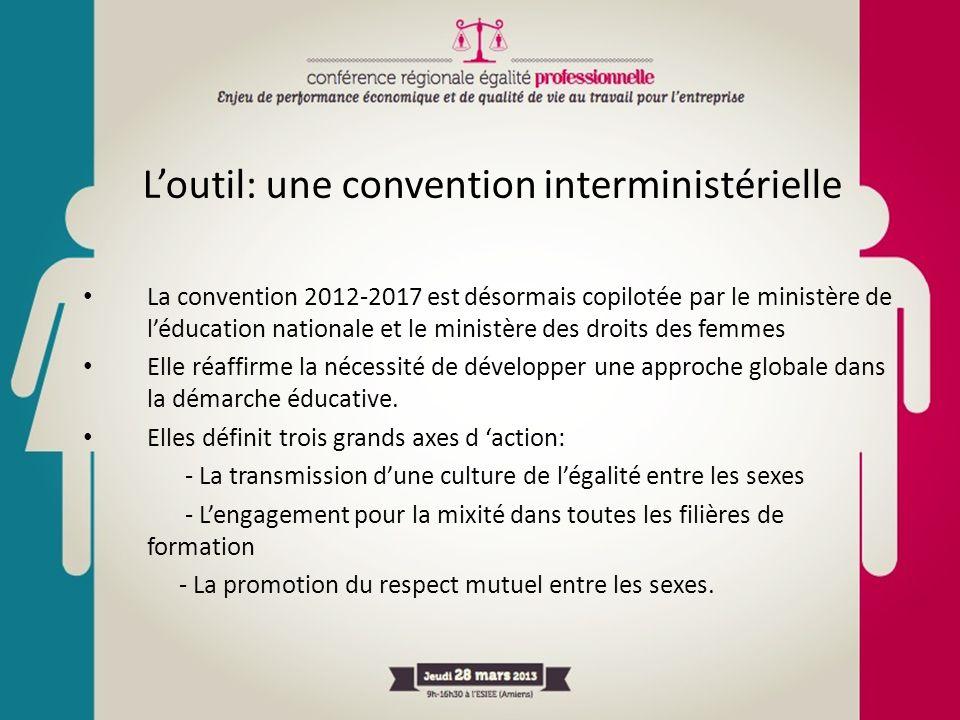 Loutil: une convention interministérielle La convention 2012-2017 est désormais copilotée par le ministère de léducation nationale et le ministère des