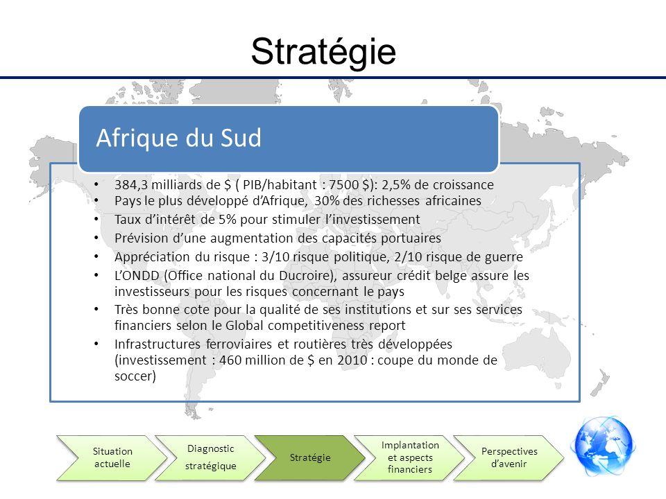 Stratégie 384,3 milliards de $ ( PIB/habitant : 7500 $): 2,5% de croissance Pays le plus développé dAfrique, 30% des richesses africaines Taux dintérê