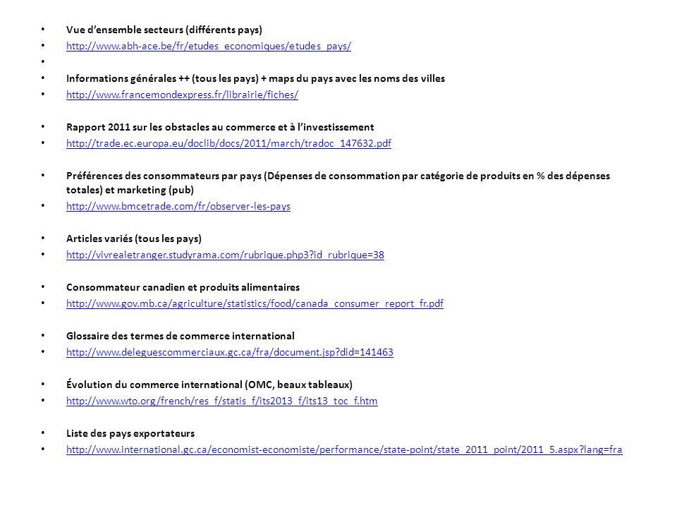 Vue densemble secteurs (différents pays) http://www.abh-ace.be/fr/etudes_economiques/etudes_pays/ Informations générales ++ (tous les pays) + maps du