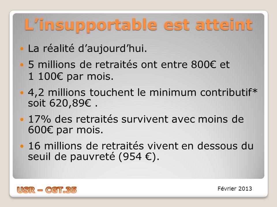 Linsupportable est atteint La réalité daujourdhui. 5 millions de retraités ont entre 800 et 1 100 par mois. 4,2 millions touchent le minimum contribut