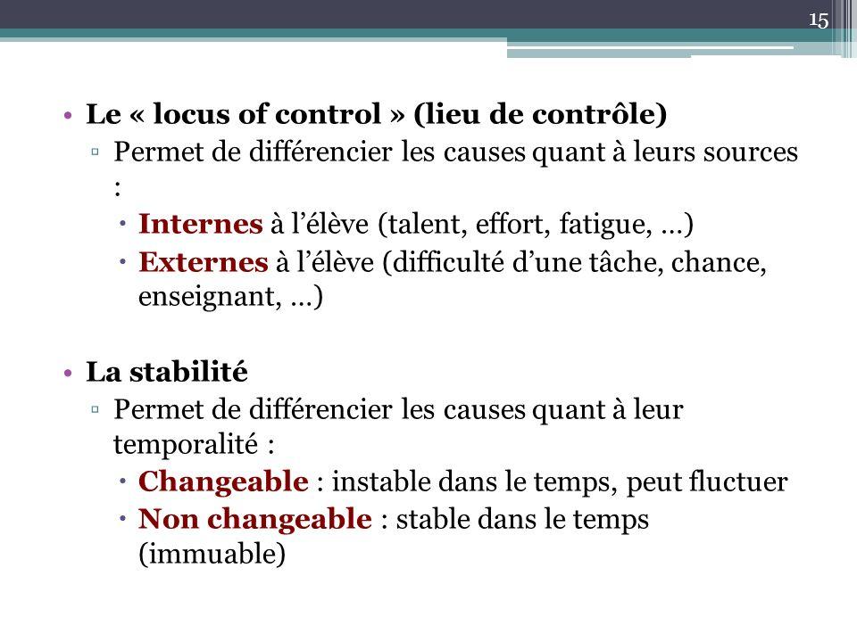 Le « locus of control » (lieu de contrôle) Permet de différencier les causes quant à leurs sources : Internes à lélève (talent, effort, fatigue, …) Externes à lélève (difficulté dune tâche, chance, enseignant, …) La stabilité Permet de différencier les causes quant à leur temporalité : Changeable : instable dans le temps, peut fluctuer Non changeable : stable dans le temps (immuable) 15