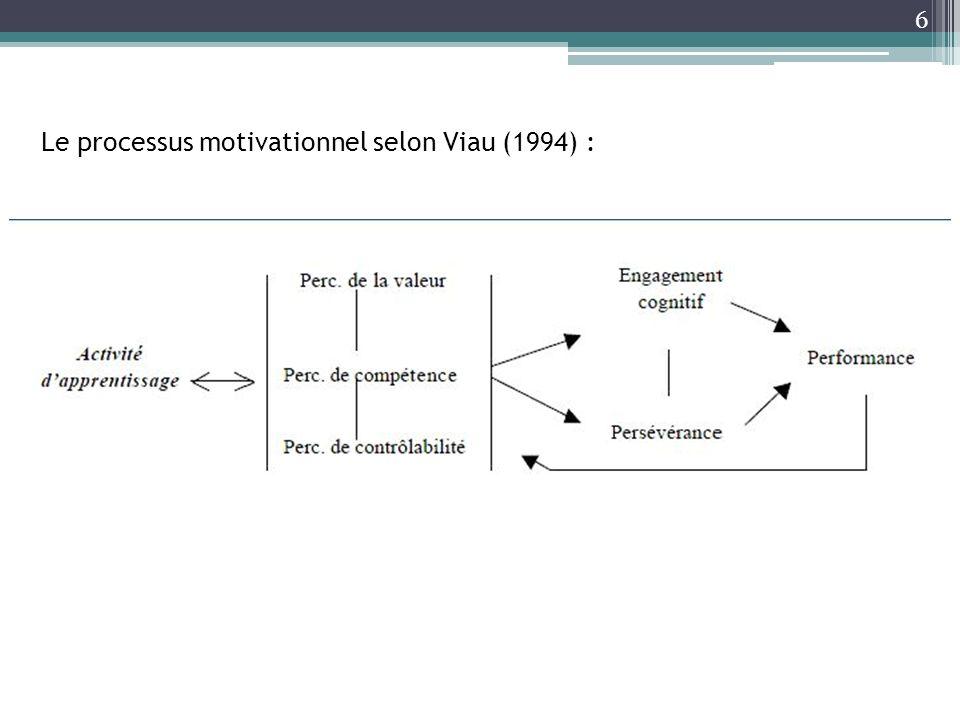 6 Le processus motivationnel selon Viau (1994) :