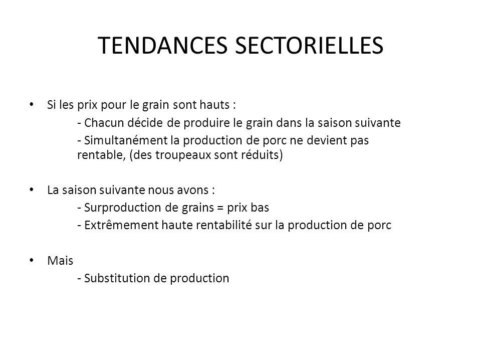 TENDANCES SECTORIELLES Si les prix pour le grain sont hauts : - Chacun décide de produire le grain dans la saison suivante - Simultanément la production de porc ne devient pas rentable, (des troupeaux sont réduits) La saison suivante nous avons : - Surproduction de grains = prix bas - Extrêmement haute rentabilité sur la production de porc Mais - Substitution de production