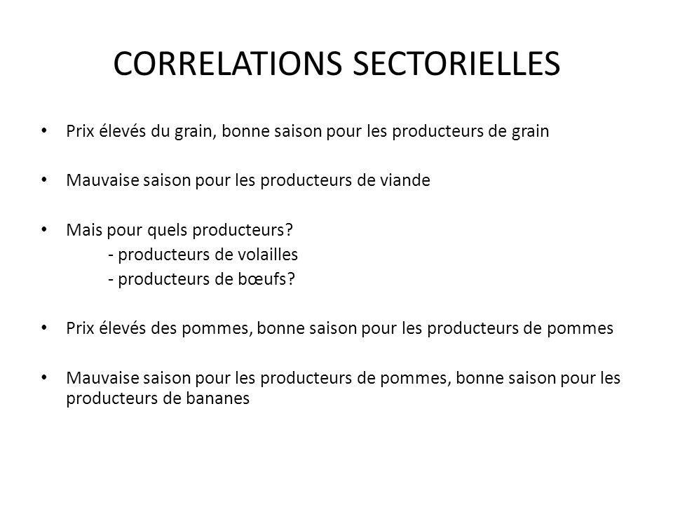 CORRELATIONS SECTORIELLES Prix élevés du grain, bonne saison pour les producteurs de grain Mauvaise saison pour les producteurs de viande Mais pour quels producteurs.