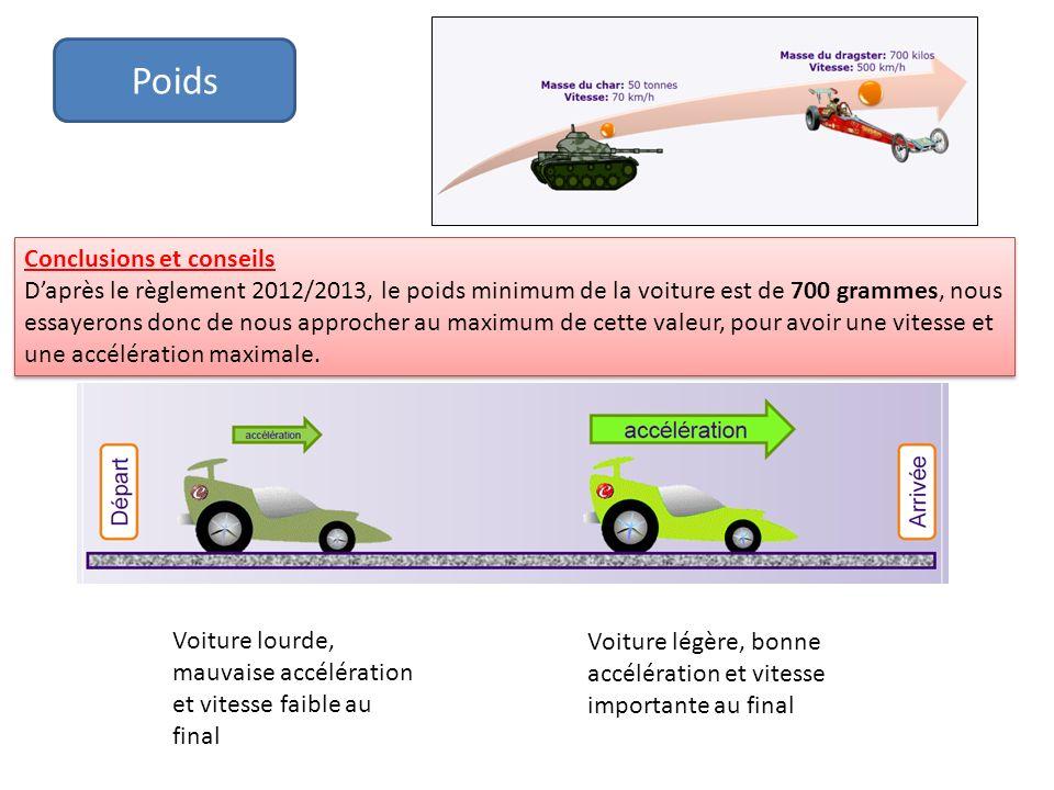 Poids Conclusions et conseils Daprès le règlement 2012/2013, le poids minimum de la voiture est de 700 grammes, nous essayerons donc de nous approcher