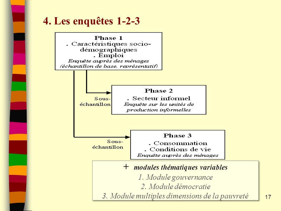 17 4. Les enquêtes 1-2-3 + modules thématiques variables 1. Module gouvernance 2. Module démocratie 3. Module multiples dimensions de la pauvreté + mo