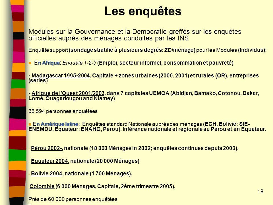 Les enquêtes Modules sur la Gouvernance et la Democratie greffés sur les enquêtes officielles auprès des ménages conduites par les INS Enquête support (sondage stratifié à plusieurs degrés: ZD/ménage) pour les Modules (Individus): n Afrique n En Afrique: Enquête 1-2-3 (Emploi, secteur informel, consommation et pauvreté) - Madagascar 1995-2004, Capitale + zones urbaines (2000, 2001) et rurales (OR), entreprises (séries) - Afrique de lOuest 2001/2003, dans 7 capitales UEMOA (Abidjan, Bamako, Cotonou, Dakar, Lomé, Ouagadougou and Niamey) 35 594 personnes enquêtées n Amérique latine n En Amérique latine: Enquêtes standard Nationale auprès des ménages (ECH, Bolivie; SIE- ENEMDU, Equateur; ENAHO, Pérou).
