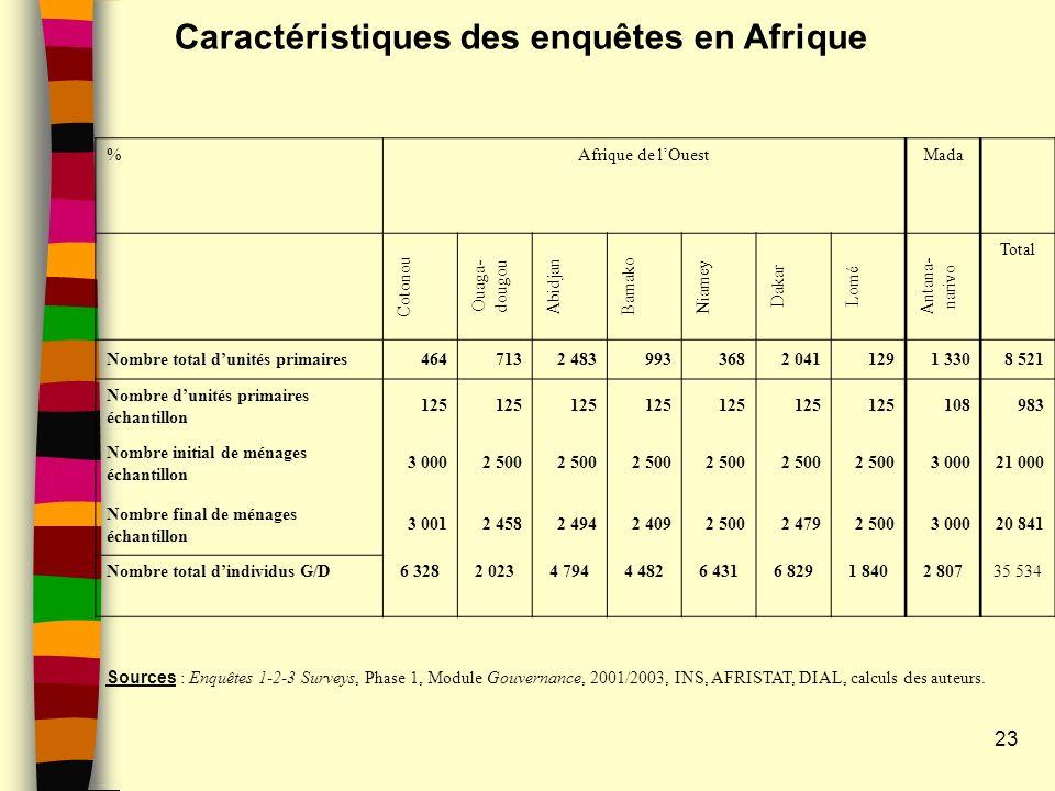 23 Caractéristiques des enquêtes en Afrique %Afrique de lOuestMada Cotonou Ouaga- dougou Abidjan Bamako Niamey Dakar Lomé Antana- narivo Total Nombre total dunités primaires4647132 4839933682 0411291 3308 521 Nombre dunités primaires échantillon 125 108983 Nombre initial de ménages échantillon 3 0002 500 3 00021 000 Nombre final de ménages échantillon 3 0012 4582 4942 4092 5002 4792 5003 00020 841 Nombre total dindividus G/D6 3282 0234 7944 4826 4316 8291 8402 80735 534 Sources : Enquêtes 1-2-3 Surveys, Phase 1, Module Gouvernance, 2001/2003, INS, AFRISTAT, DIAL, calculs des auteurs.
