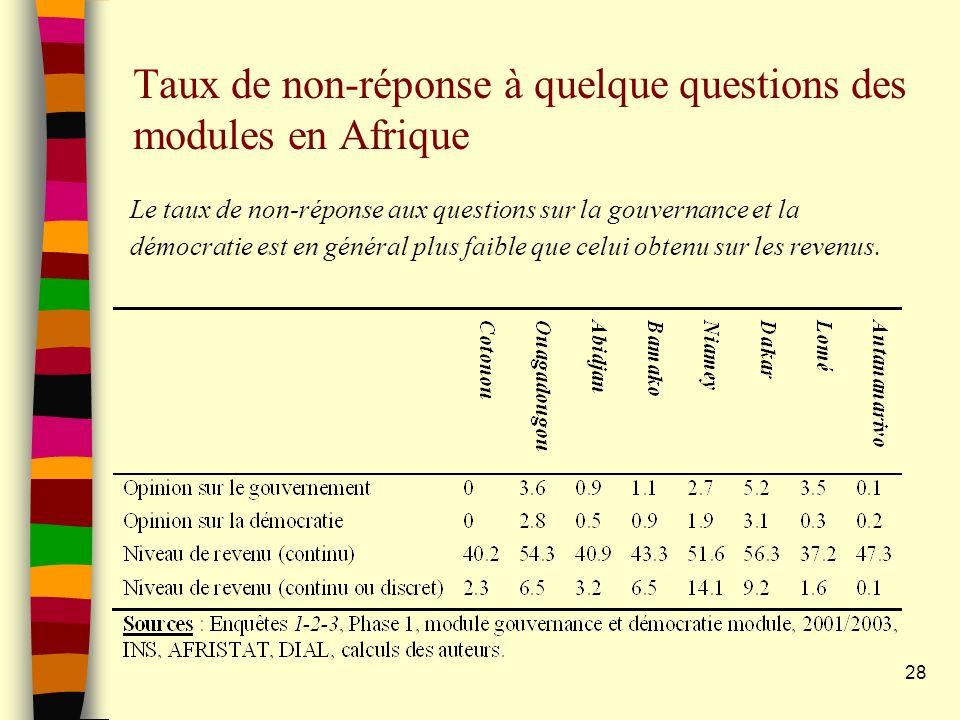 28 Taux de non-réponse à quelque questions des modules en Afrique Le taux de non-réponse aux questions sur la gouvernance et la démocratie est en général plus faible que celui obtenu sur les revenus.
