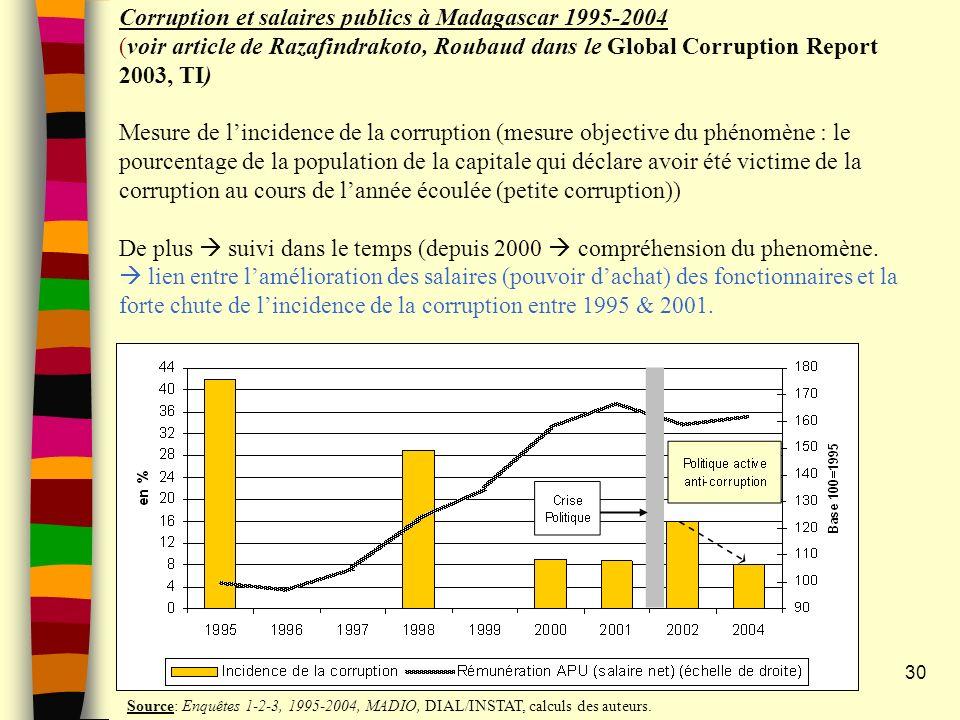 30 Corruption et salaires publics à Madagascar 1995-2004 (voir article de Razafindrakoto, Roubaud dans le Global Corruption Report 2003, TI) Mesure de lincidence de la corruption (mesure objective du phénomène : le pourcentage de la population de la capitale qui déclare avoir été victime de la corruption au cours de lannée écoulée (petite corruption)) De plus suivi dans le temps (depuis 2000 compréhension du phenomène.