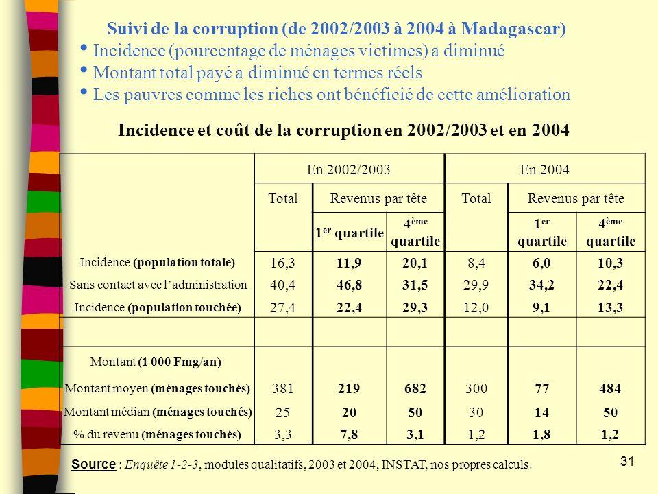31 Incidence et coût de la corruption en 2002/2003 et en 2004 En 2002/2003En 2004 TotalRevenus par têteTotalRevenus par tête 1 er quartile 4 ème quartile 1 er quartile 4 ème quartile Incidence (population totale) 16,311,920,18,46,010,3 Sans contact avec ladministration 40,446,831,529,934,222,4 Incidence (population touchée) 27,422,429,312,09,113,3 Montant (1 000 Fmg/an) Montant moyen (ménages touchés) 38121968230077484 Montant médian (ménages touchés) 252050301450 % du revenu (ménages touchés) 3,37,83,11,21,81,2 Source : Enquête 1-2-3, modules qualitatifs, 2003 et 2004, INSTAT, nos propres calculs.