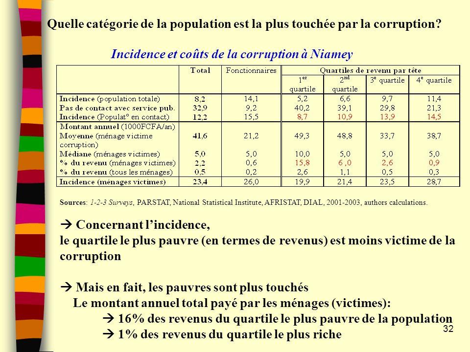 32 Quelle catégorie de la population est la plus touchée par la corruption? Sources: 1-2-3 Surveys, PARSTAT, National Statistical Institute, AFRISTAT,