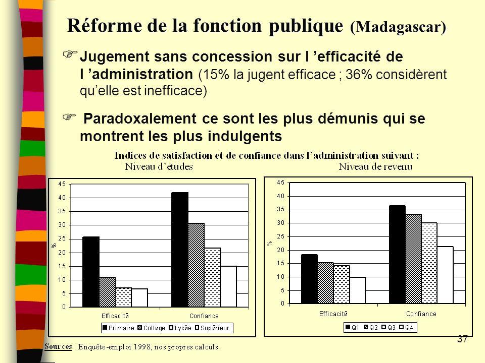 Réforme de la fonction publique (Madagascar) Jugement sans concession sur l efficacité de l administration (15% la jugent efficace ; 36% considèrent quelle est inefficace) Paradoxalement ce sont les plus démunis qui se montrent les plus indulgents 37