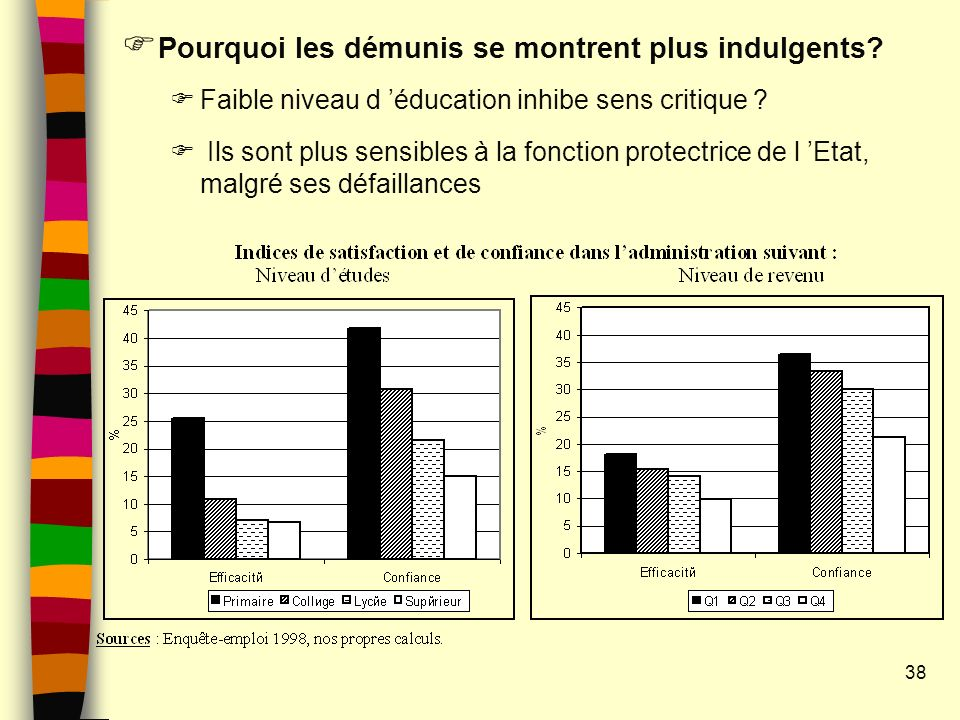 Pourquoi les démunis se montrent plus indulgents? Faible niveau d éducation inhibe sens critique ? Ils sont plus sensibles à la fonction protectrice d