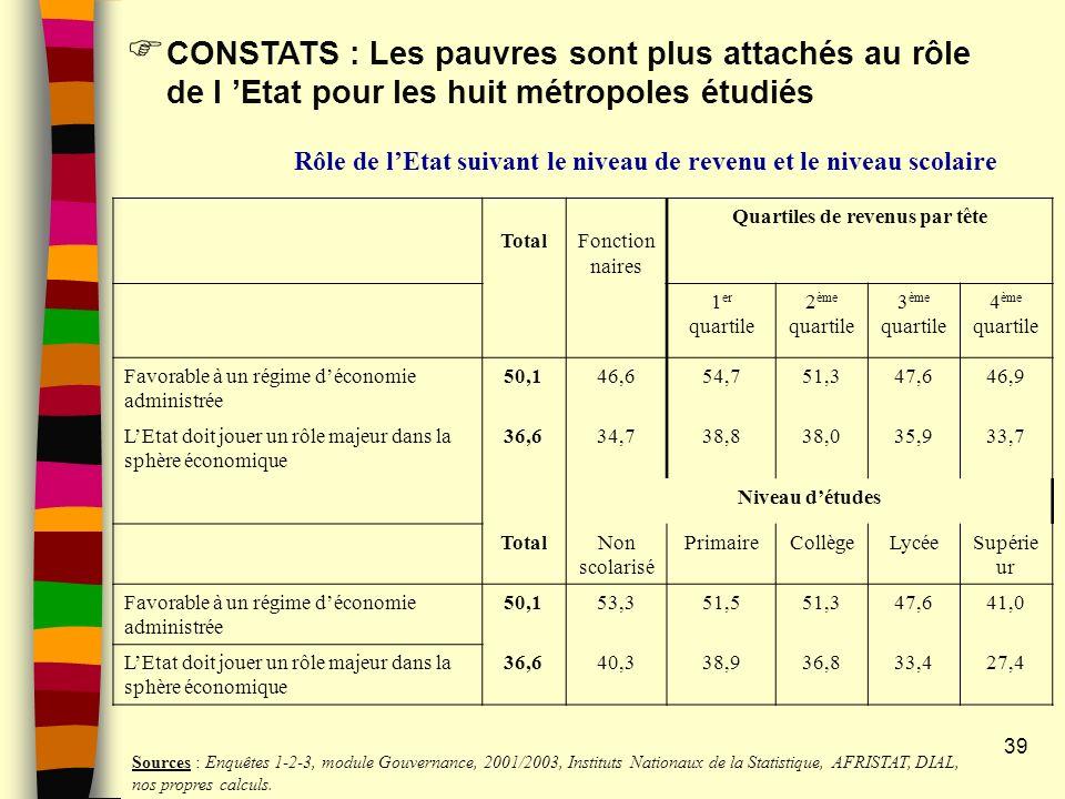 39 CONSTATS : Les pauvres sont plus attachés au rôle de l Etat pour les huit métropoles étudiés Rôle de lEtat suivant le niveau de revenu et le niveau