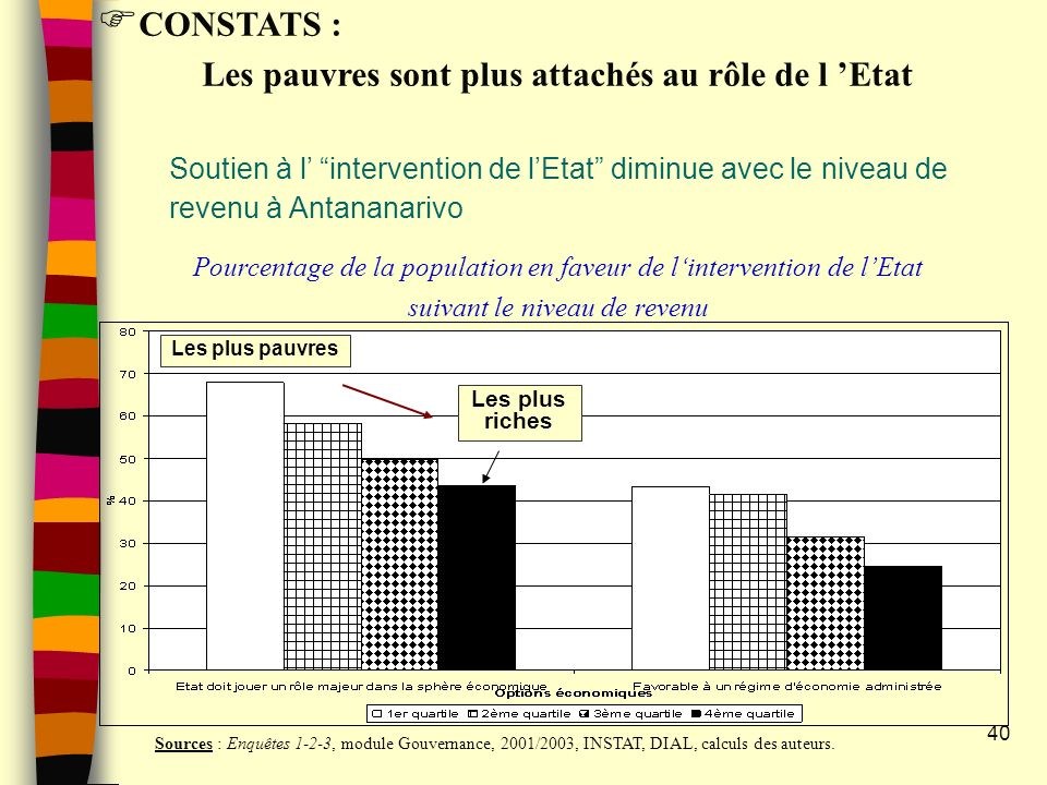 40 CONSTATS : Les pauvres sont plus attachés au rôle de l Etat Soutien à l intervention de lEtat diminue avec le niveau de revenu à Antananarivo Pourcentage de la population en faveur de lintervention de lEtat suivant le niveau de revenu Sources : Enquêtes 1-2-3, module Gouvernance, 2001/2003, INSTAT, DIAL, calculs des auteurs.