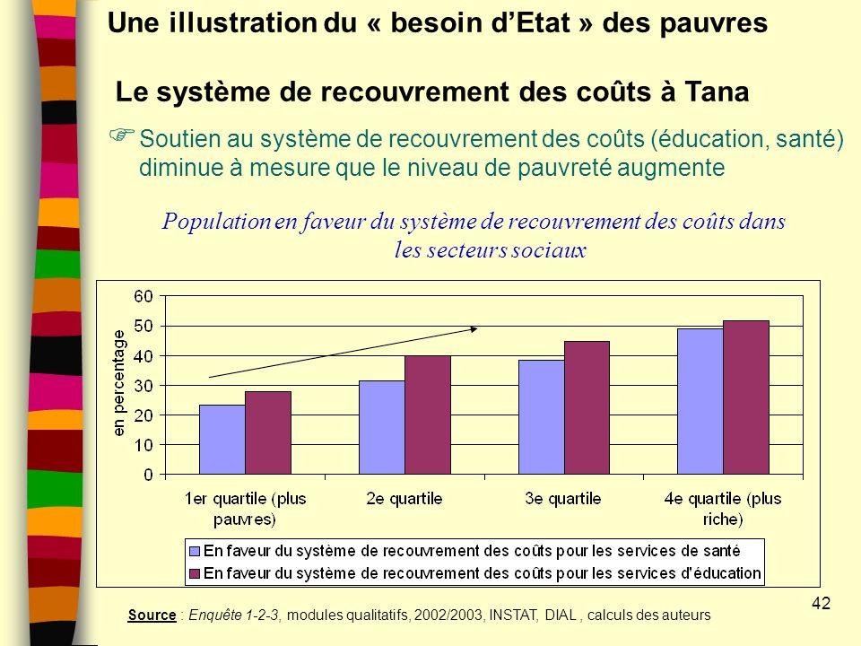 42 Une illustration du « besoin dEtat » des pauvres Le système de recouvrement des coûts à Tana Soutien au système de recouvrement des coûts (éducation, santé) diminue à mesure que le niveau de pauvreté augmente Population en faveur du système de recouvrement des coûts dans les secteurs sociaux Source : Enquête 1-2-3, modules qualitatifs, 2002/2003, INSTAT, DIAL, calculs des auteurs