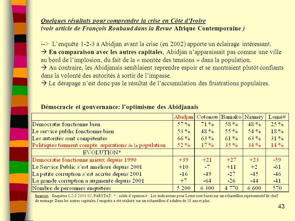 Quelques résultats pour comprendre la crise en Côte d Ivoire (voir article de François Roubaud dans la Revue Afrique Contemporaine ) --> Lenquête 1-2-3 à Abidjan avant la crise (en 2002) apporte un éclairage intéressant.