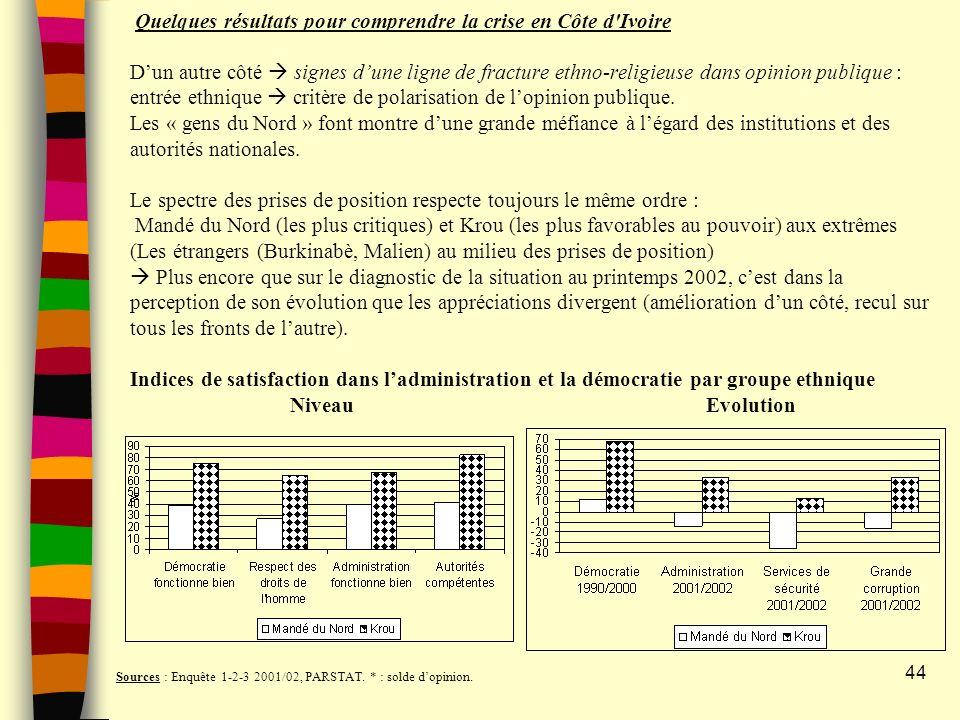 Quelques résultats pour comprendre la crise en Côte d Ivoire Dun autre côté signes dune ligne de fracture ethno-religieuse dans opinion publique : entrée ethnique critère de polarisation de lopinion publique.