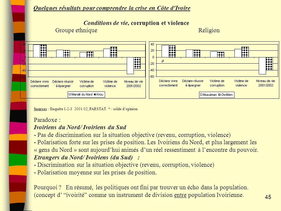 Quelques résultats pour comprendre la crise en Côte d Ivoire Conditions de vie, corruption et violence Groupe ethnique Religion 45 Sources : Enquête 1-2-3 2001/02, PARSTAT.