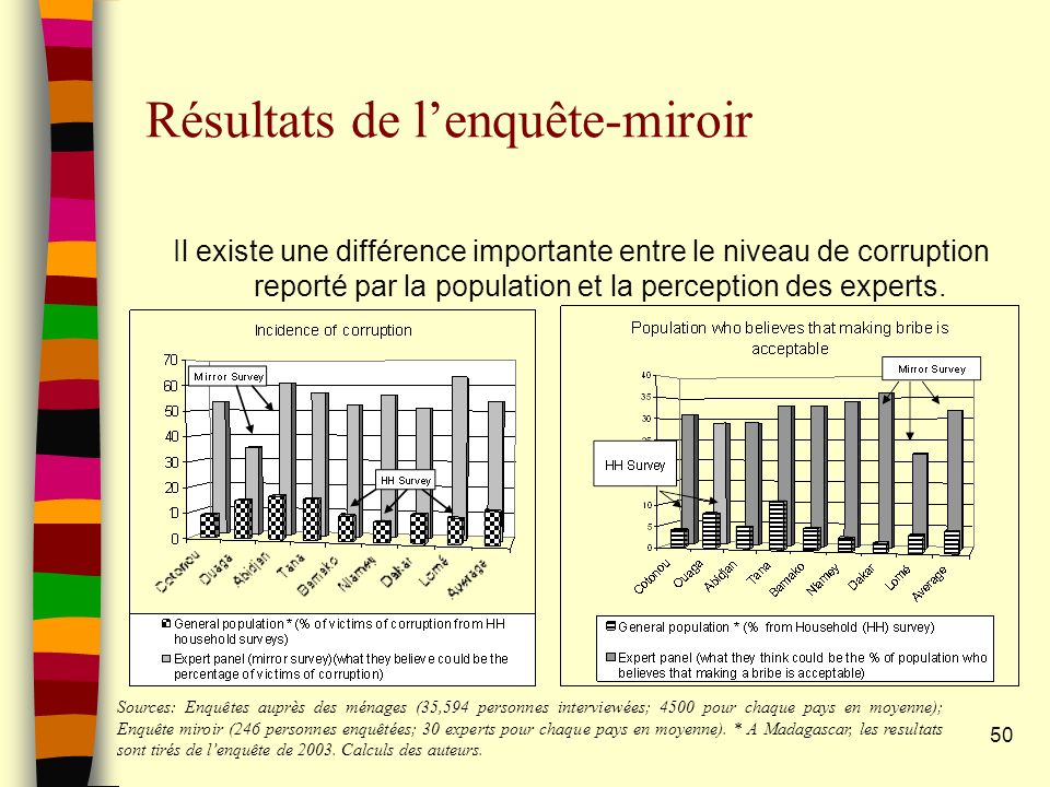 50 Résultats de lenquête-miroir Il existe une différence importante entre le niveau de corruption reporté par la population et la perception des experts.
