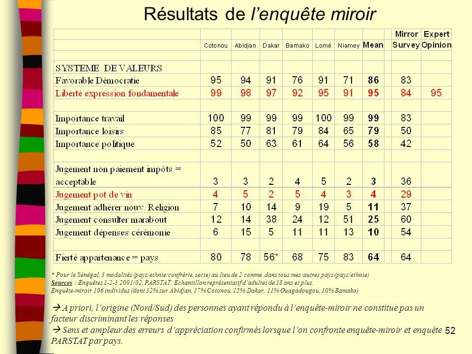 52 Résultats de lenquête miroir * Pour le Sénégal, 3 modalités (pays/ethnie/confrérie, secte) au lieu de 2 comme dans tous mes autres pays (pays/ethnie) Sources : Enquêtes 1-2-3 2001/02, PARSTAT.