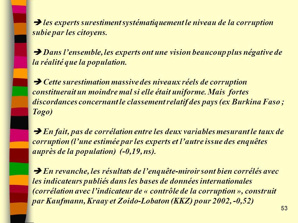 53 les experts surestiment systématiquement le niveau de la corruption subie par les citoyens. Dans lensemble, les experts ont une vision beaucoup plu