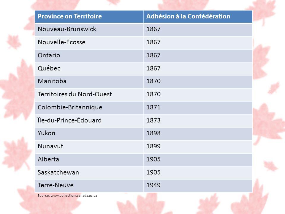 Source: www.collectionscanada.gc.ca Province on TerritoireAdhésion à la Confédération Nouveau-Brunswick1867 Nouvelle-Écosse1867 Ontario1867 Québec1867