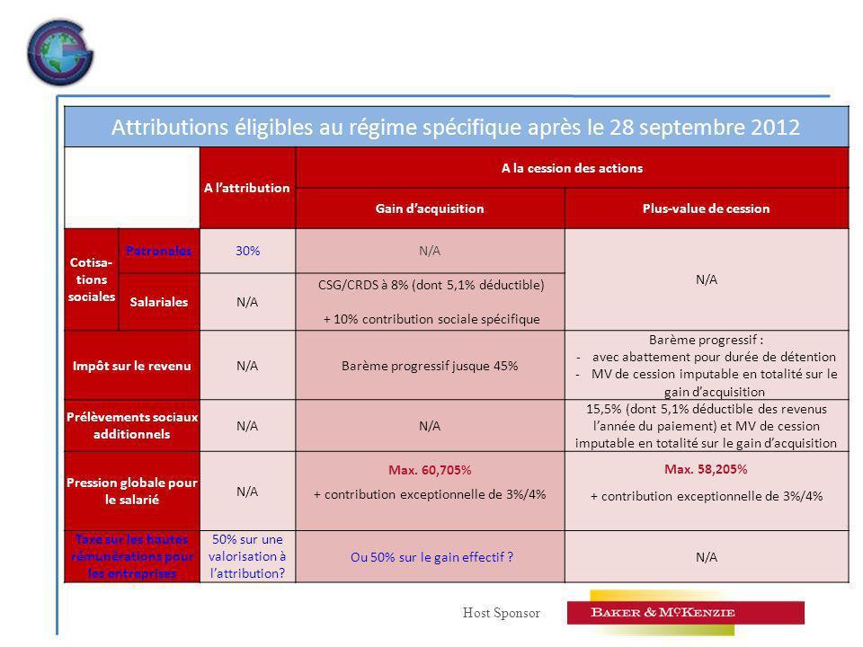 Host Sponsor Attributions éligibles au régime spécifique après le 28 septembre 2012 A lattribution A la cession des actions Gain dacquisitionPlus-value de cession Cotisa- tions sociales Patronales30%N/A SalarialesN/A CSG/CRDS à 8% (dont 5,1% déductible) + 10% contribution sociale spécifique Impôt sur le revenuN/ABarème progressif jusque 45% Barème progressif : -avec abattement pour durée de détention -MV de cession imputable en totalité sur le gain dacquisition Prélèvements sociaux additionnels N/A 15,5% (dont 5,1% déductible des revenus lannée du paiement) et MV de cession imputable en totalité sur le gain dacquisition Pression globale pour le salarié N/A Max.